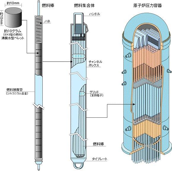 原子炉燃料棒  --青森県のHPより--