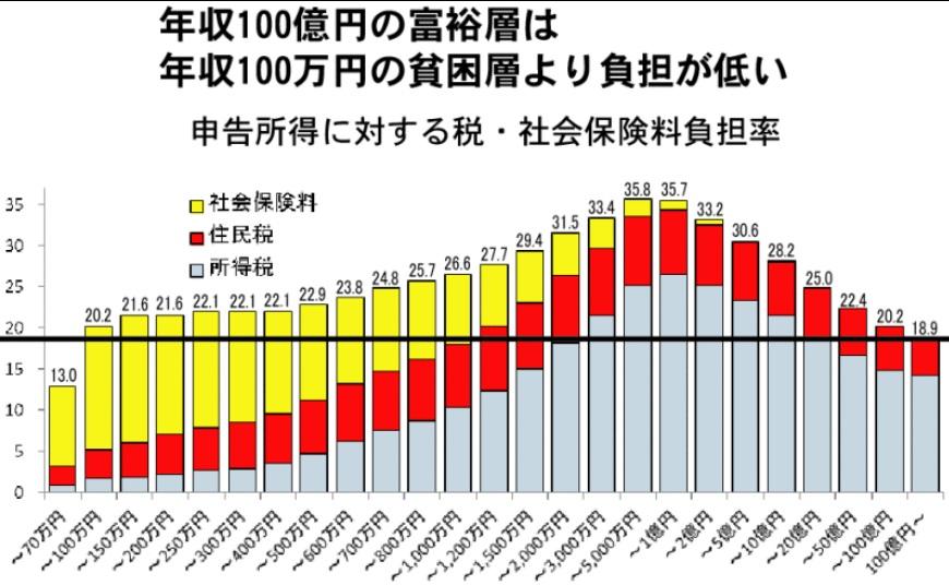 日本の年収100億円の富裕層は年収100万円の貧困層より税・社会保険料負担が低い