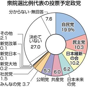 (東京新聞)