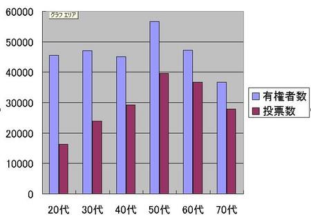 衆議院選挙 投票率
