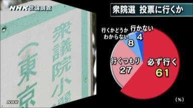 NHK 世論調査