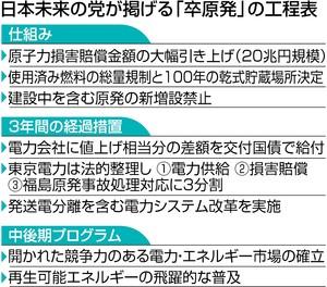 卒原発の工程表