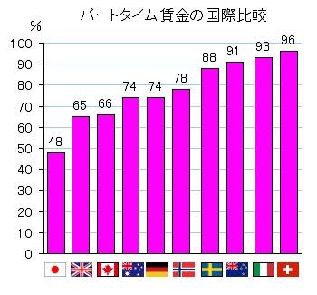 パートタイム 国際賃金比較