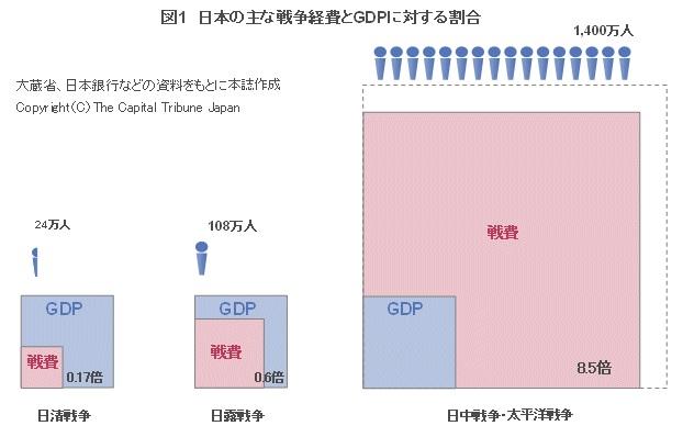 戦争経費とGDPに対する割合