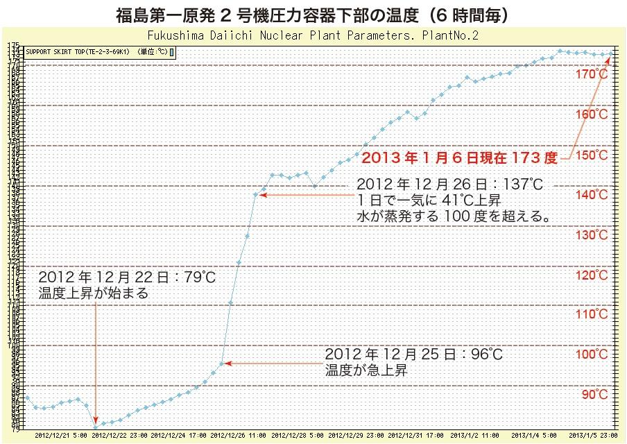 福島原発2号機での温度上昇