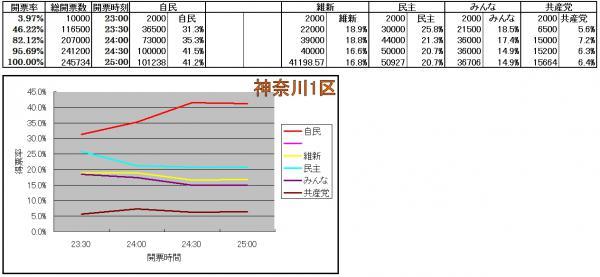神奈川1区各候補得票率推移