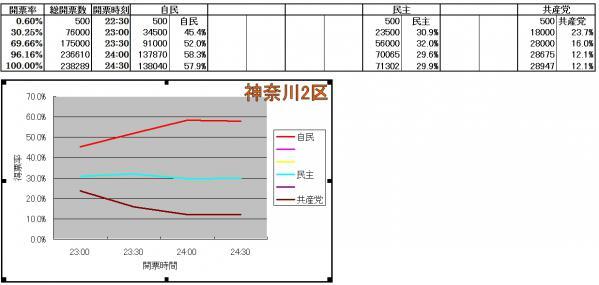 神奈川2区各候補得票率推移