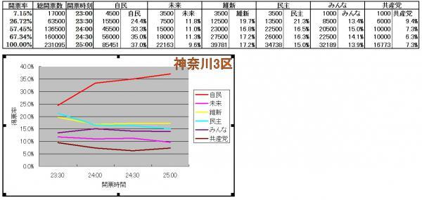 神奈川3区各候補得票率推移