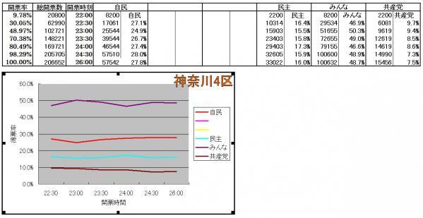 神奈川4区各候補得票率推移