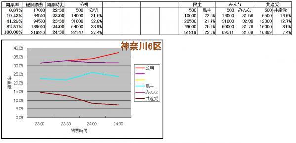神奈川6区各候補得票率推移