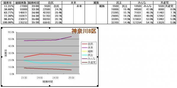 神奈川8区各候補得票率推移