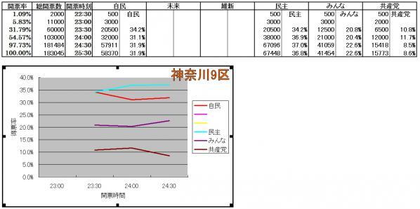 神奈川9区各候補得票率推移