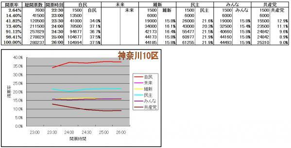 神奈川10区各候補得票率推移