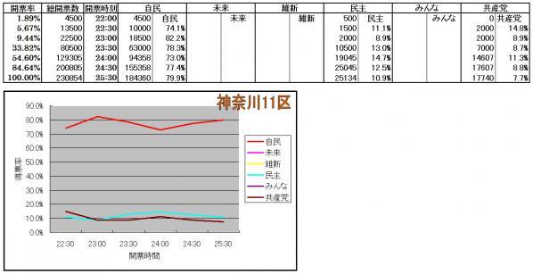 神奈川11区各候補得票率推移