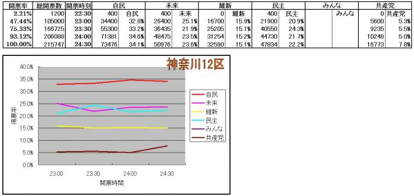 神奈川12区各候補得票率推移