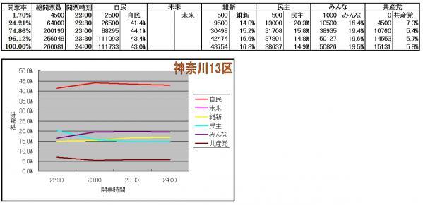神奈川13区各候補得票率推移