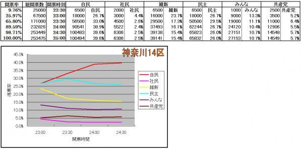 神奈川14区各候補得票率推移