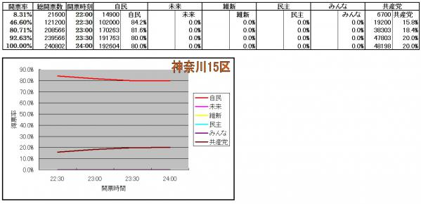 神奈川15区各候補得票率推移