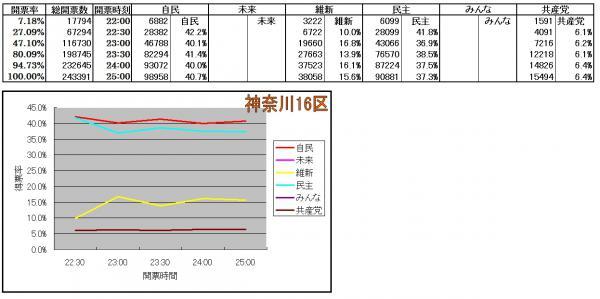 神奈川16区各候補得票率推移