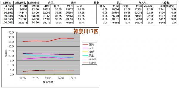 神奈川17区各候補得票率推移