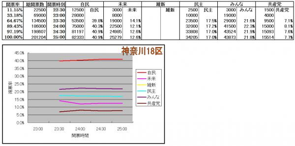 神奈川18区各候補得票率推移