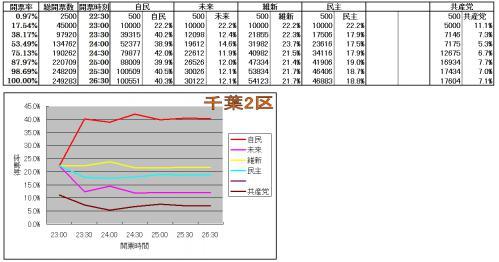 千葉2区各候補得票率推移
