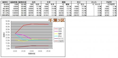 千葉3区各候補得票率推移