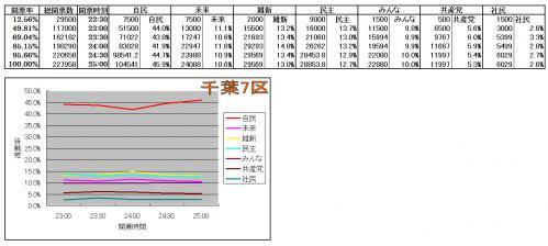 千葉7区各候補得票率推移