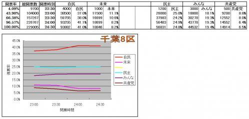 千葉8区各候補得票率推移