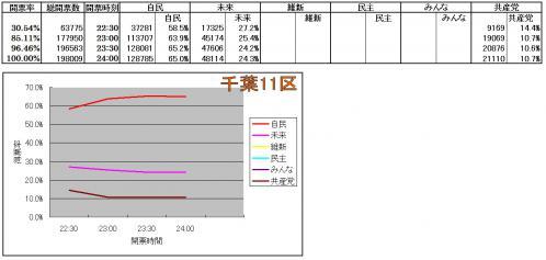 千葉11区各候補得票率推移