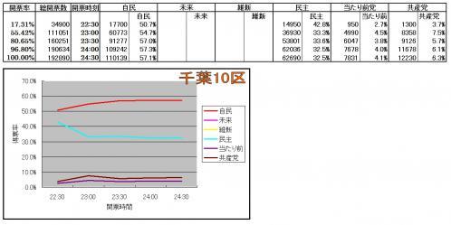 千葉10区各候補得票率推移