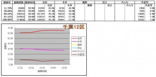 千葉12区各候補得票率推移