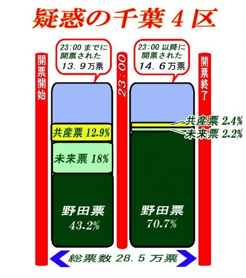 疑惑の千葉4区(野田元総理の小選挙区)