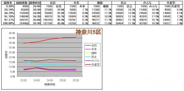 神奈川5区各候補得票率推移