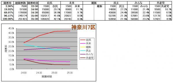 神奈川7区各候補得票率推移