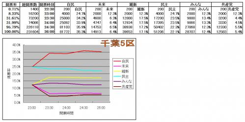 千葉5区各候補得票率推移