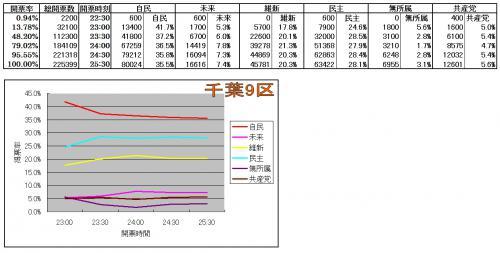 千葉9区各候補得票率推移