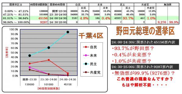 野田・千葉4区時間帯別得票率解析