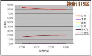 神奈川15区グラフ②