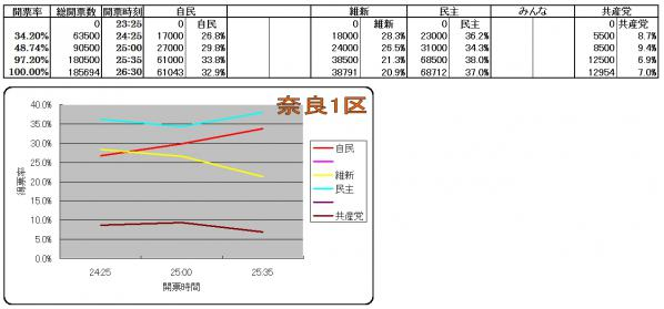 奈良1区各候補得票率推移