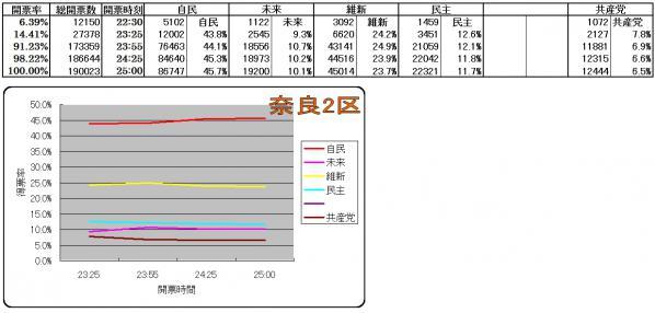 奈良2区各候補得票率推移