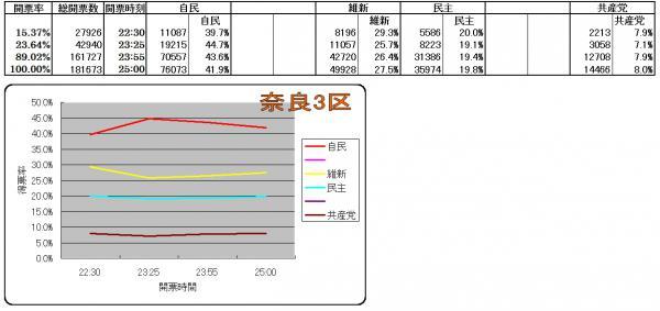 奈良3区各候補得票率推移