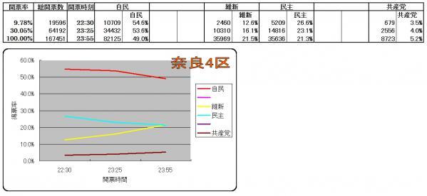 奈良4区各候補得票率推移
