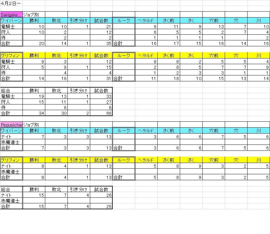 4月箱庭成績 サキガケさん