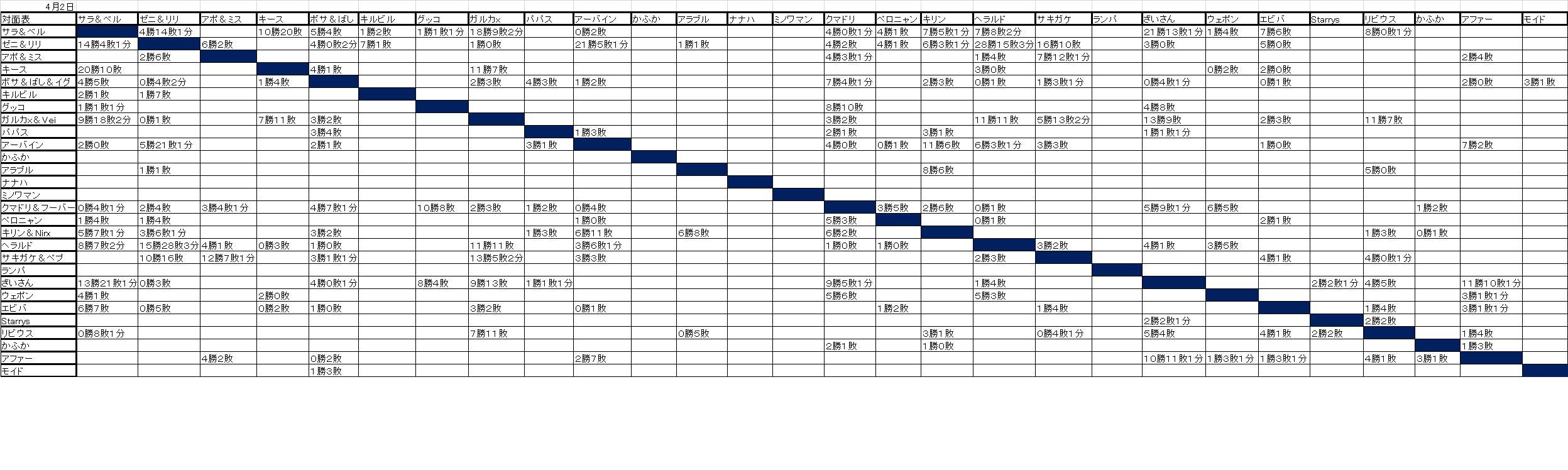 4月箱庭対面表