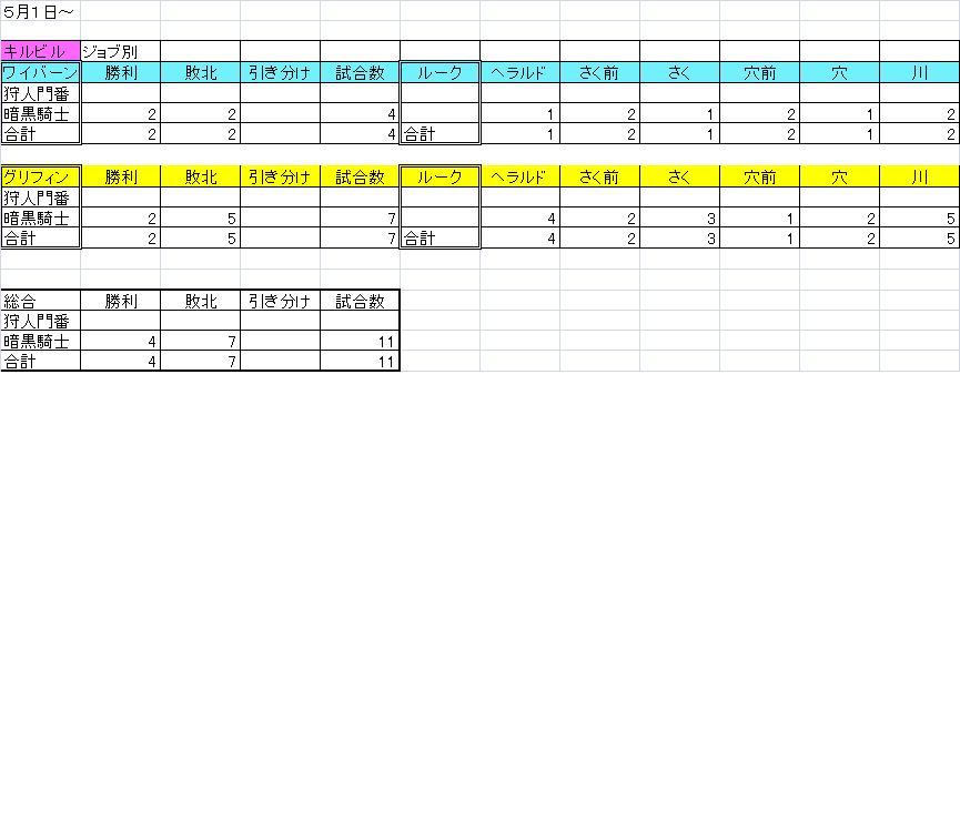 5月1日~ 箱庭成績 キルビル