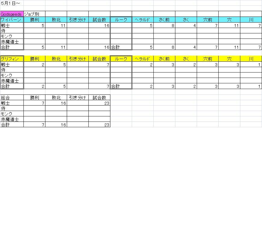 5月1日~ 箱庭成績 グッコ