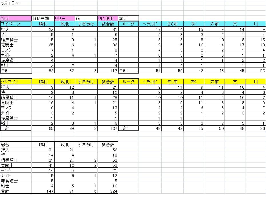 5月1日~ 箱庭成績 ゼニ&リリー
