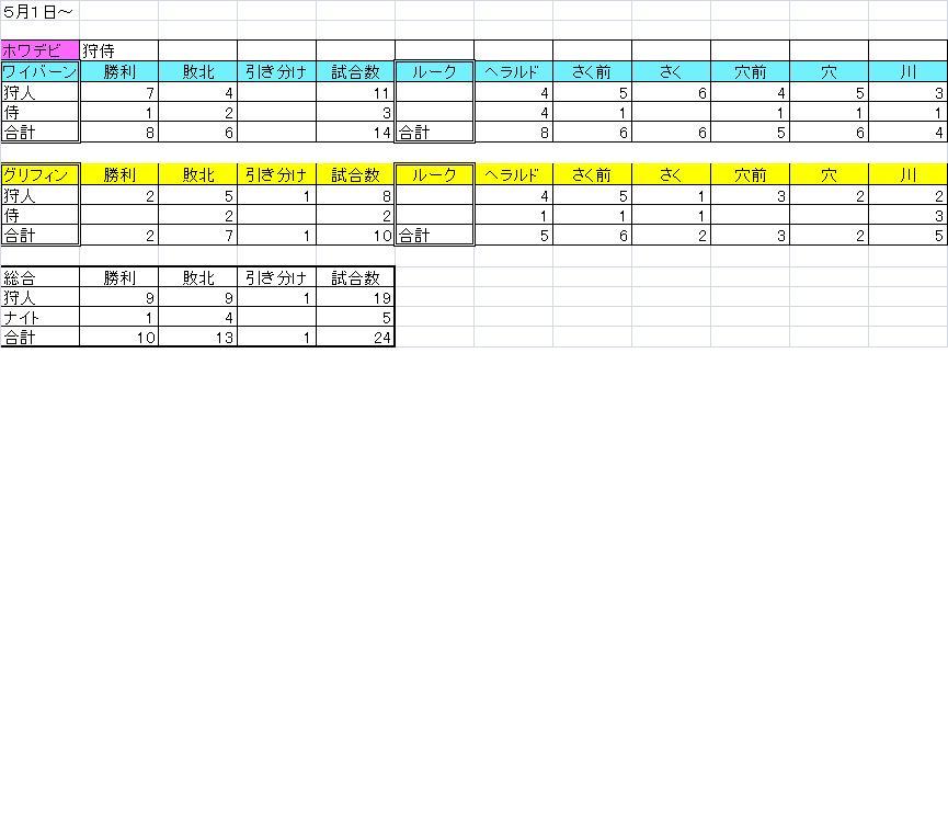 5月1日~ 箱庭成績 ホワイトデビル