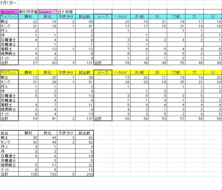 5月1日~ 箱庭成績表 サラフィー&バーサーカー